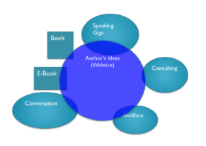 A graph depicting how ideas authors develop in books feed into their other activities